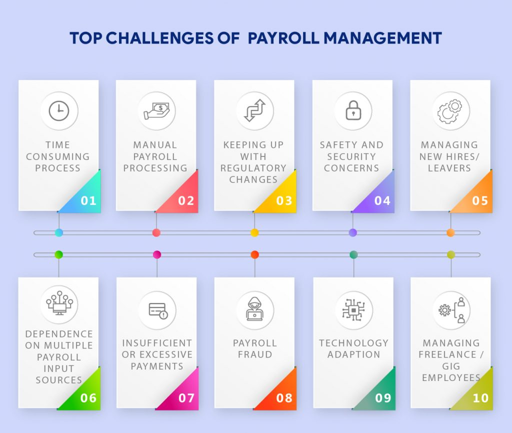 Challenges of payroll management
