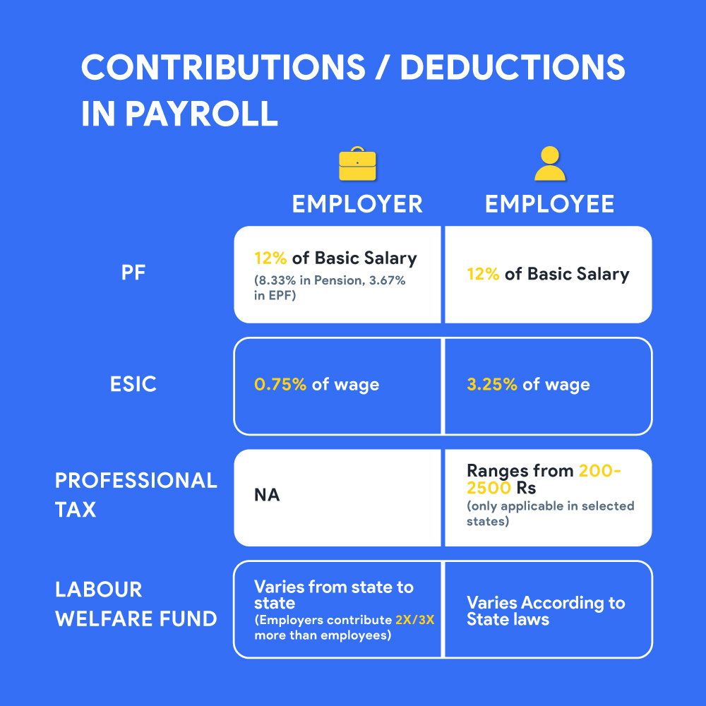Contributions Deductions in Payroll 01 1